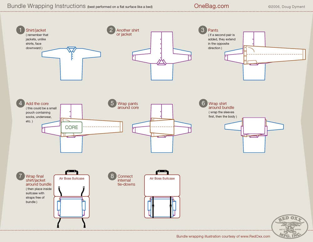 "Packing Clothes ""The bundled wrapping method"" Diagram / http://www.onebag.com/"