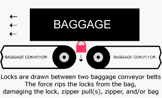 How Locks are Damaged by Airport Baggage Handling Systems