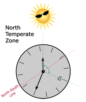 orienting yourself in the north temperate zone